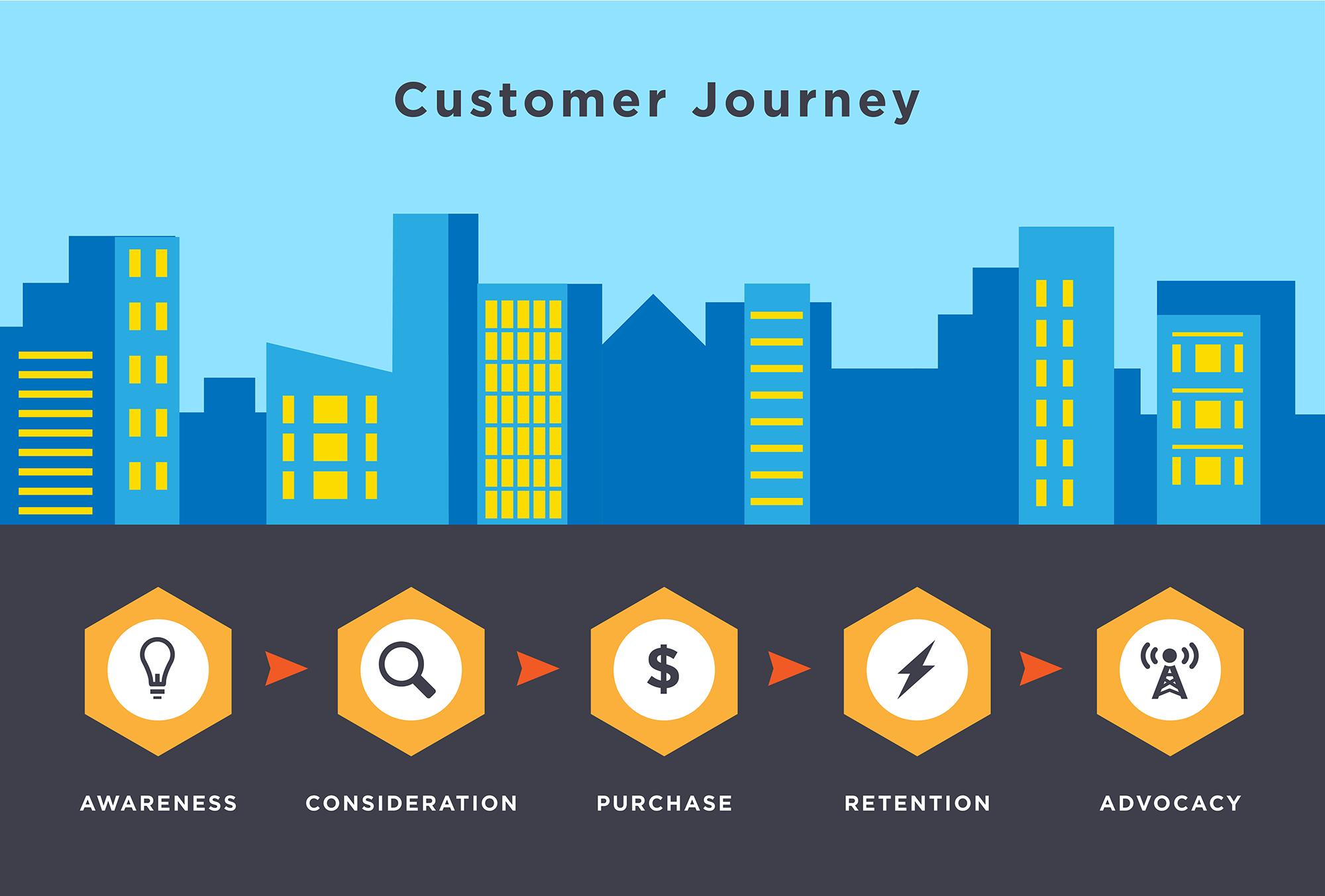Customer Journey image